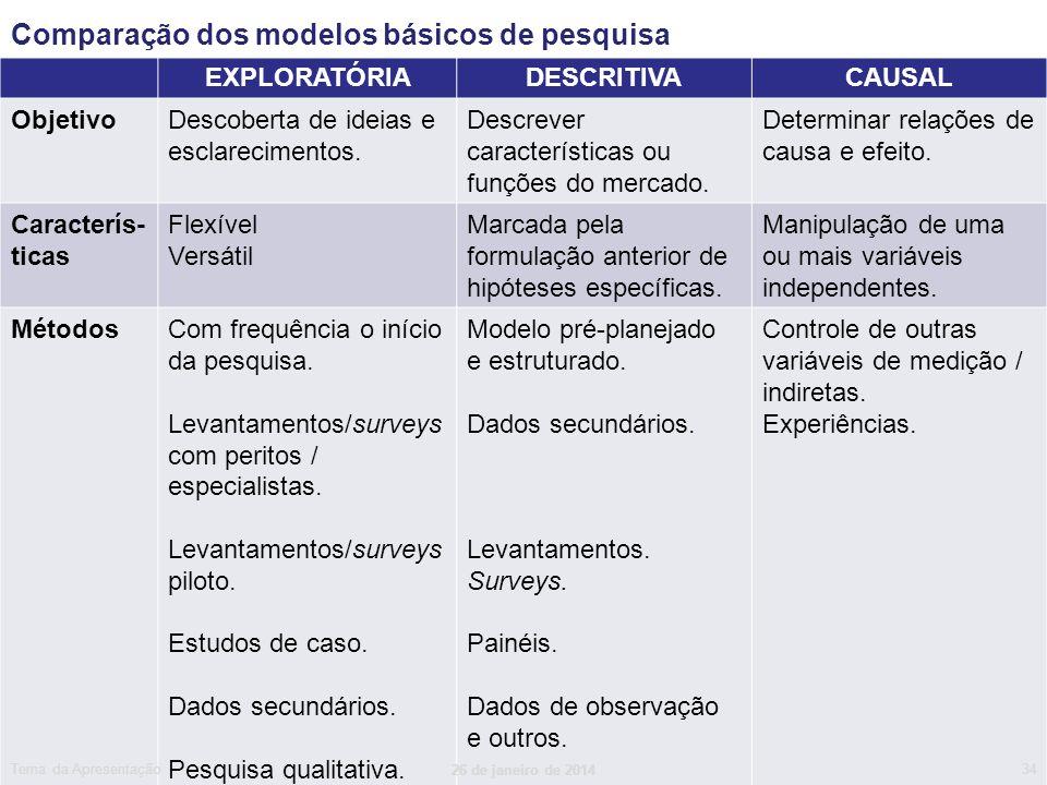 Comparação dos modelos básicos de pesquisa EXPLORATÓRIADESCRITIVACAUSAL ObjetivoDescoberta de ideias e esclarecimentos. Descrever características ou f