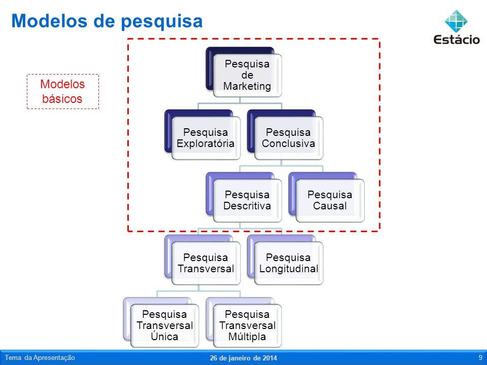 Pesquisa de Marketing Pesquisa Exploratória Pesquisa Conclusiva Pesquisa Descritiva Pesquisa Transversal Pesquisa Transversal Única Pesquisa Transvers