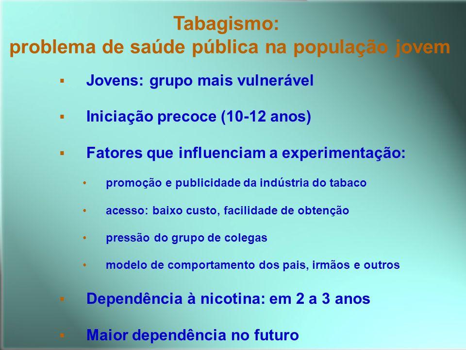 Jovens: grupo mais vulnerável Iniciação precoce (10-12 anos) Fatores que influenciam a experimentação: promoção e publicidade da indústria do tabaco a