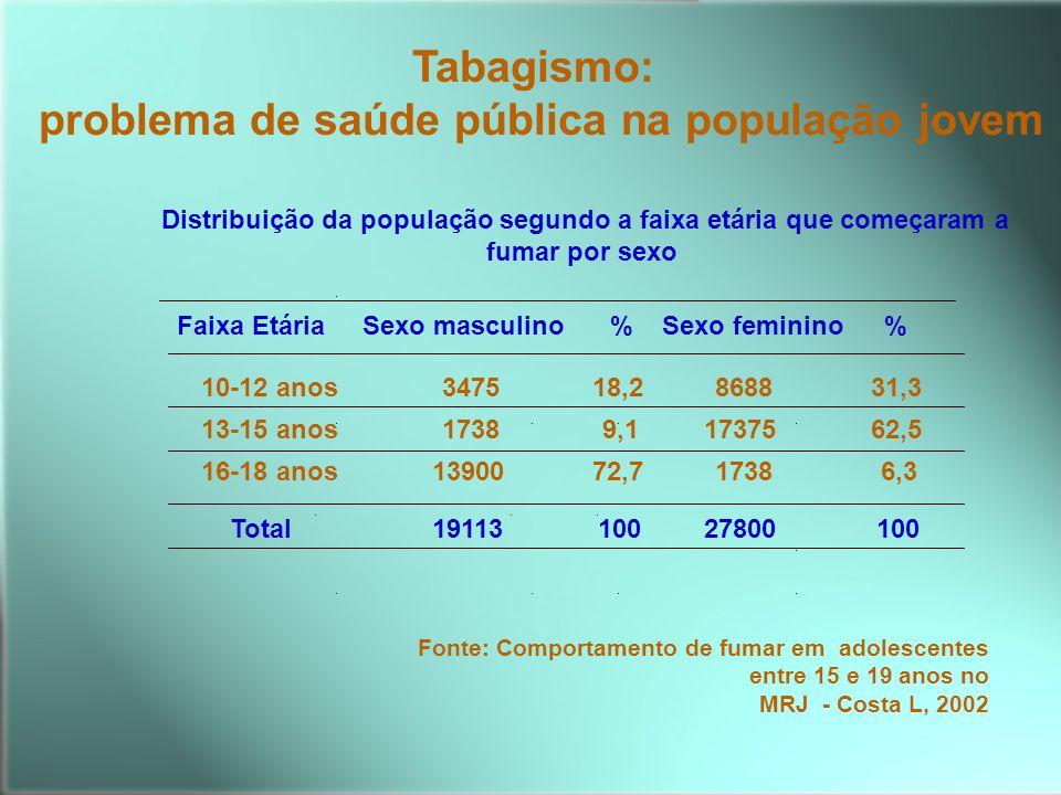 Distribuição da população segundo a faixa etária que começaram a fumar por sexo Faixa Etária Sexo masculino%Sexo feminino% 10-12 anos347518,2868831,3