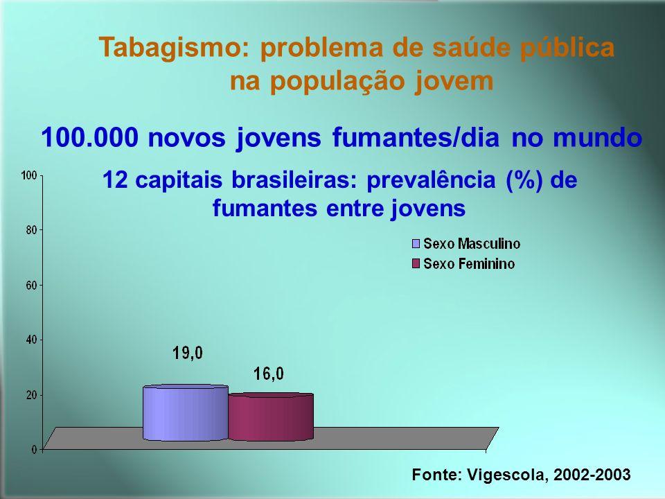 12 capitais brasileiras: prevalência (%) de fumantes entre jovens Tabagismo: problema de saúde pública na população jovem 100.000 novos jovens fumante