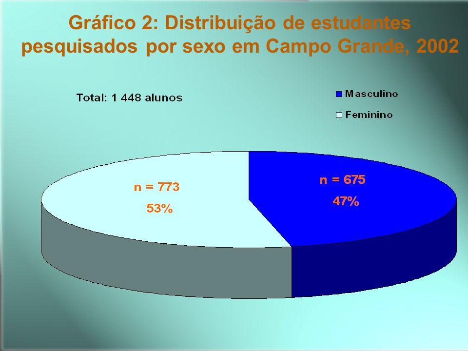 Gráfico 2: Distribuição de estudantes pesquisados por sexo em Campo Grande, 2002