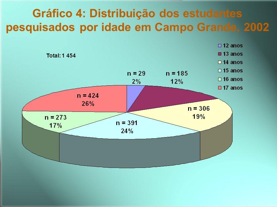 Gráfico 4: Distribuição dos estudantes pesquisados por idade em Campo Grande, 2002 Total: 1 454