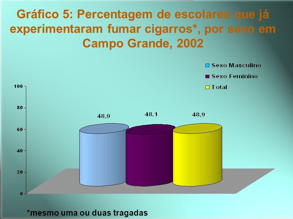 Gráfico 5: Percentagem de escolares que já experimentaram fumar cigarros*, por sexo em Campo Grande, 2002 *mesmo uma ou duas tragadas