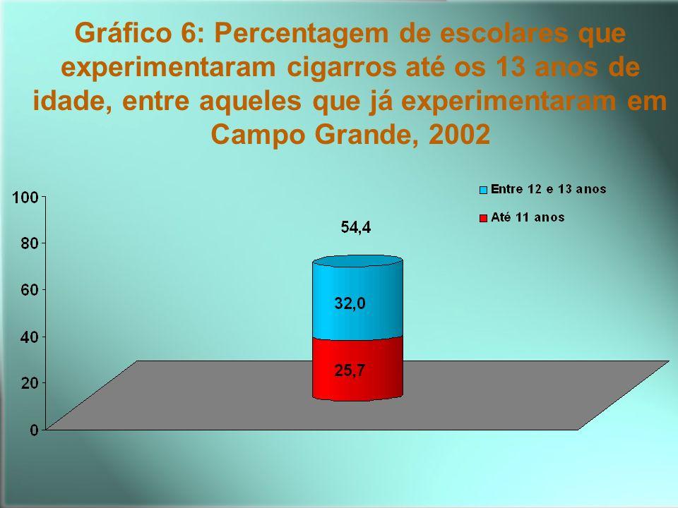 Gráfico 6: Percentagem de escolares que experimentaram cigarros até os 13 anos de idade, entre aqueles que já experimentaram em Campo Grande, 2002