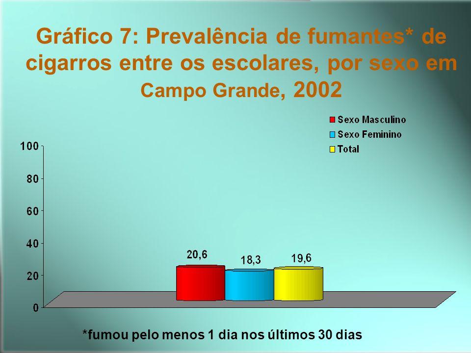 Gráfico 7: Prevalência de fumantes* de cigarros entre os escolares, por sexo em Campo Grande, 2002 *fumou pelo menos 1 dia nos últimos 30 dias