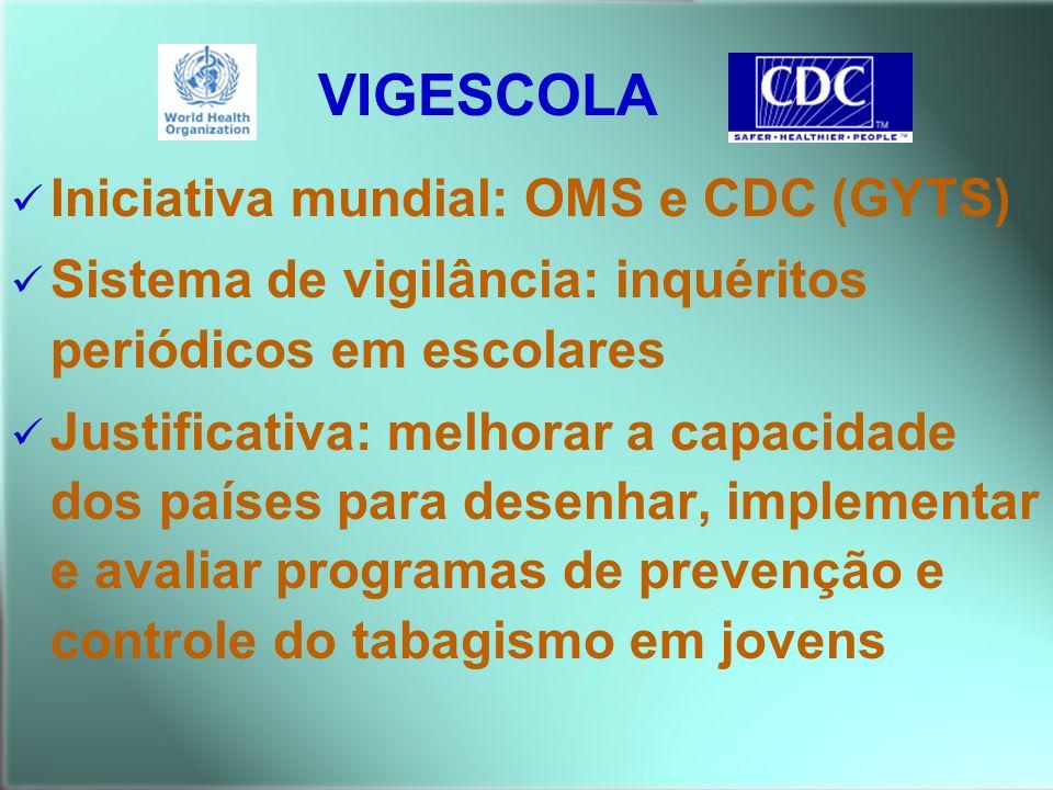 Iniciativa mundial: OMS e CDC (GYTS) Sistema de vigilância: inquéritos periódicos em escolares Justificativa: melhorar a capacidade dos países para de