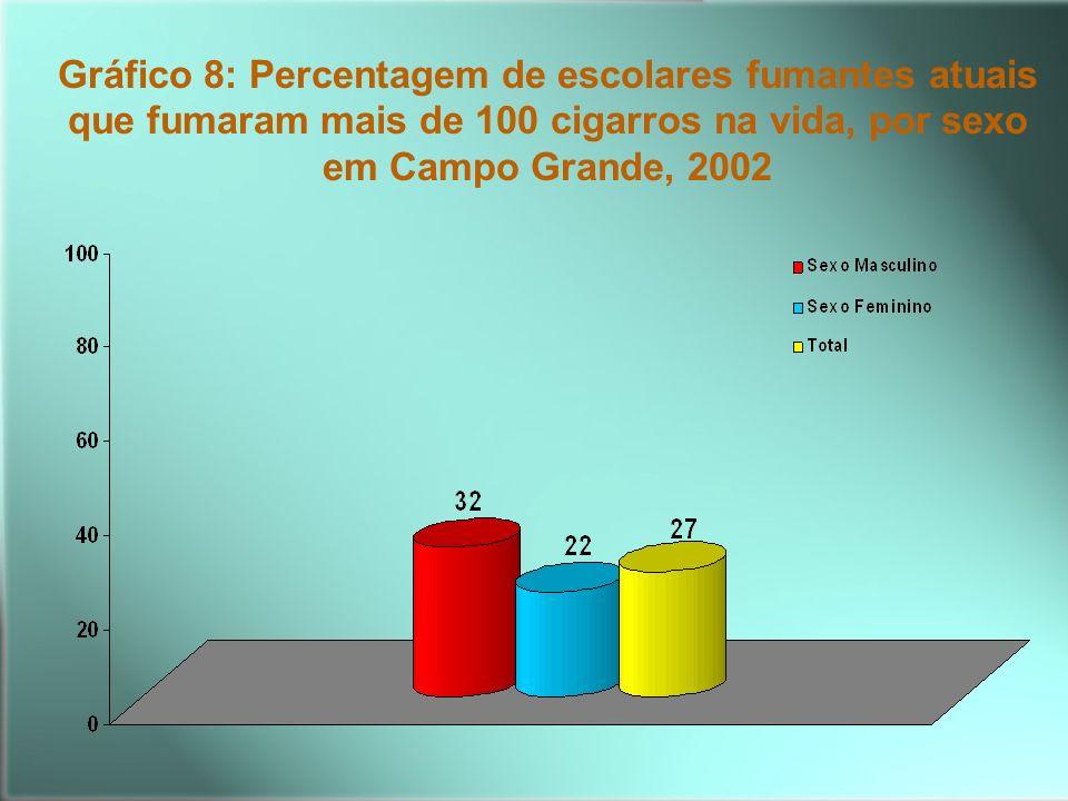 Gráfico 8: Percentagem de escolares fumantes atuais que fumaram mais de 100 cigarros na vida, por sexo em Campo Grande, 2002