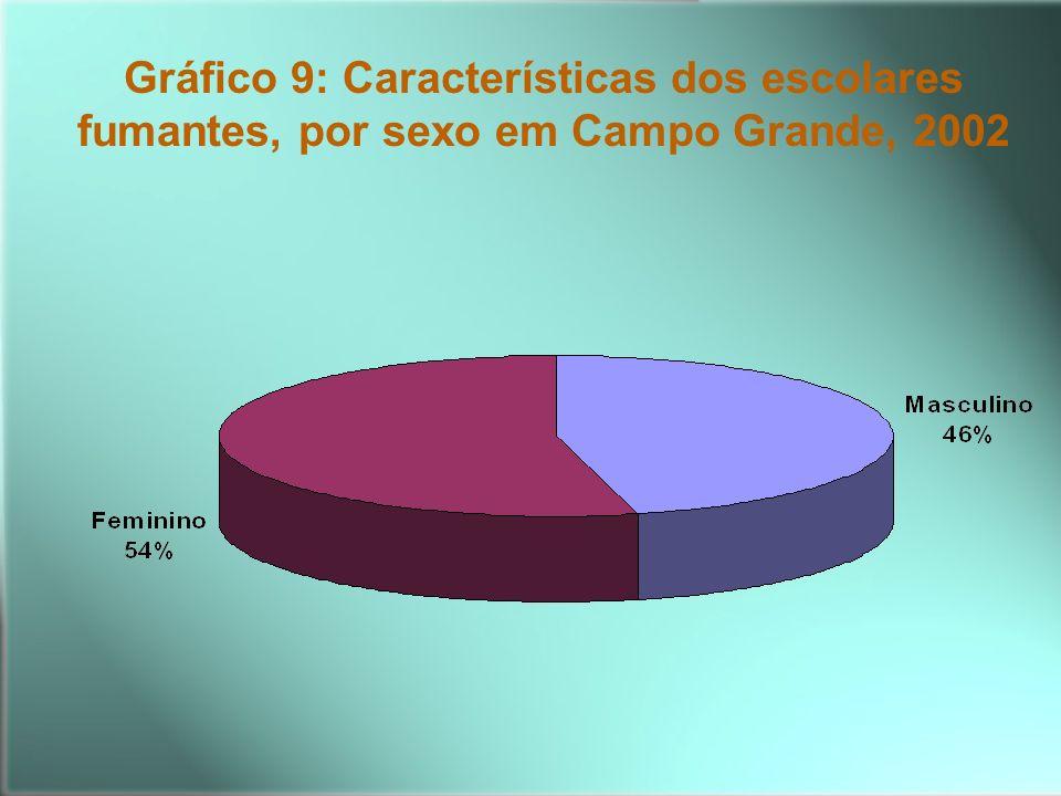 Gráfico 9: Características dos escolares fumantes, por sexo em Campo Grande, 2002