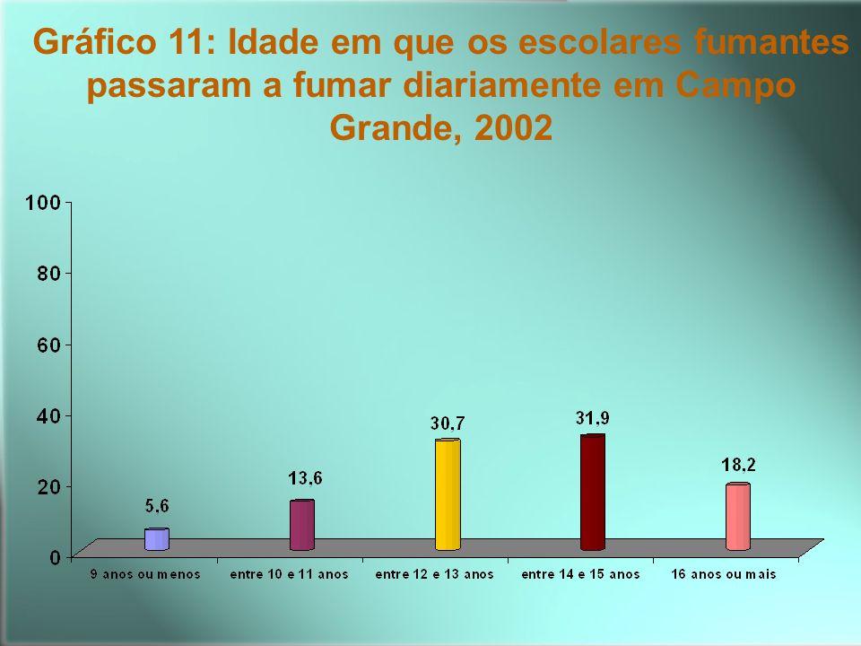 Gráfico 11: Idade em que os escolares fumantes passaram a fumar diariamente em Campo Grande, 2002