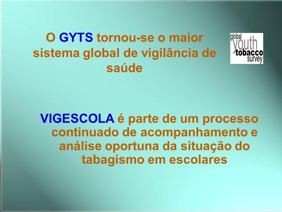 VIGESCOLA é parte de um processo continuado de acompanhamento e análise oportuna da situação do tabagismo em escolares O GYTS tornou-se o maior sistem