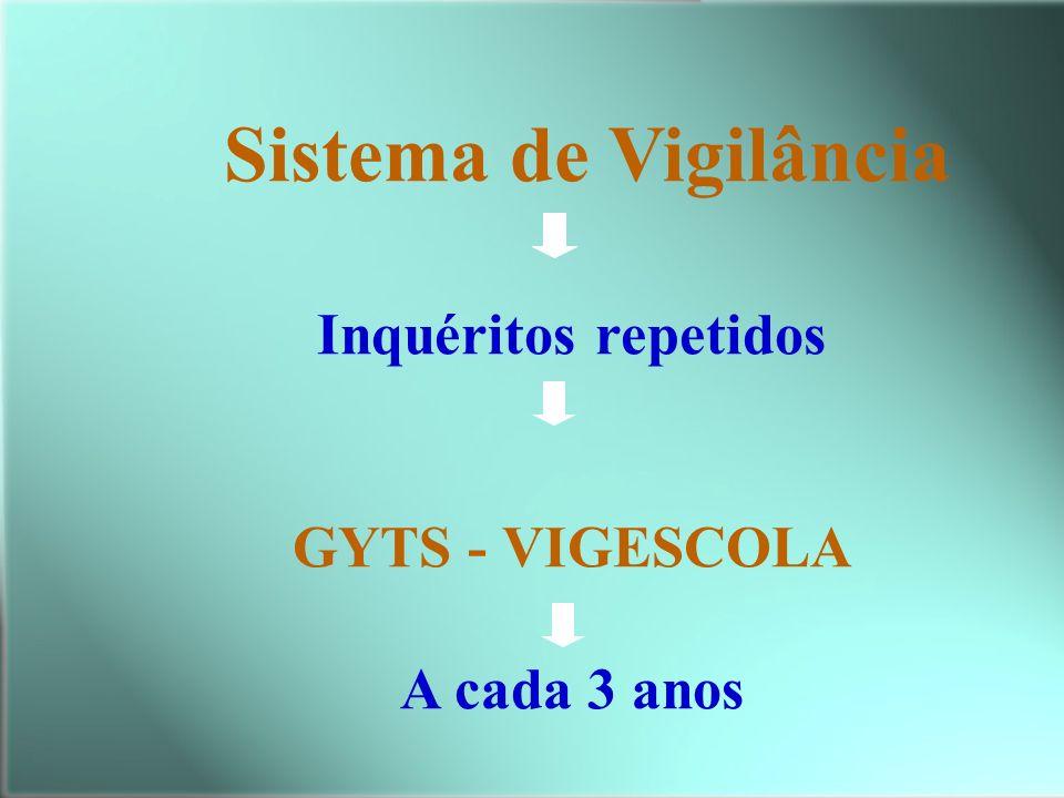 Sistema de Vigilância Inquéritos repetidos GYTS - VIGESCOLA A cada 3 anos