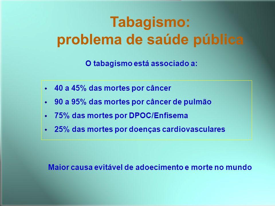 w 40 a 45% das mortes por câncer w 90 a 95% das mortes por câncer de pulmão w 75% das mortes por DPOC/Enfisema w 25% das mortes por doenças cardiovasc