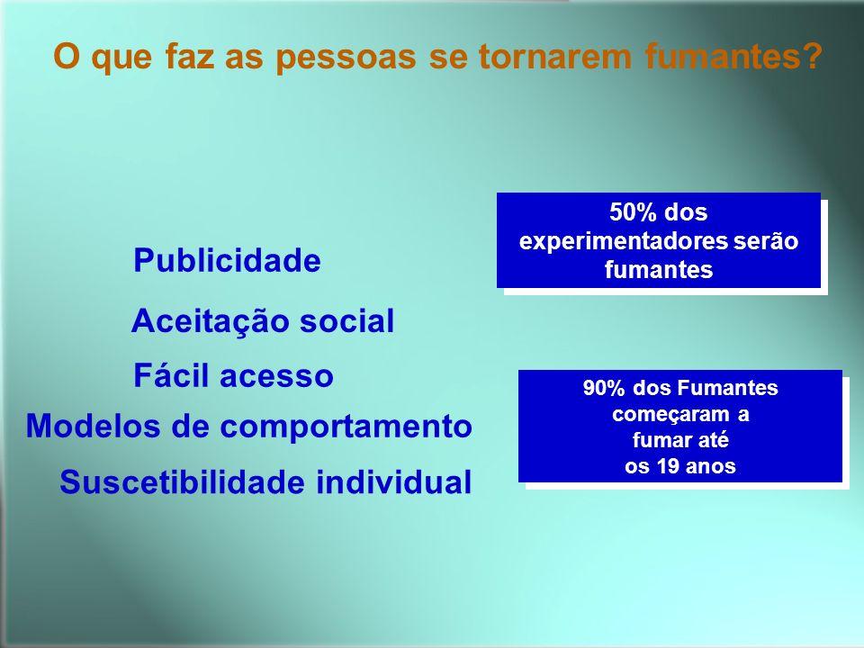 Publicidade Fácil acesso Modelos de comportamento Suscetibilidade individual Aceitação social 90% dos Fumantes começaram a fumar até os 19 anos 90% do