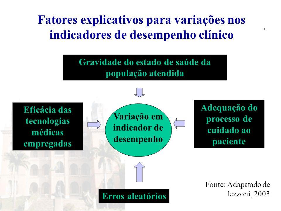 Variação em indicador de desempenho Gravidade do estado de saúde da população atendida Eficácia das tecnologias médicas empregadas Adequação do proces
