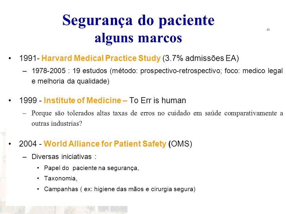 Segurança do paciente alguns marcos 1991- Harvard Medical Practice Study (3.7% admissões EA) –1978-2005 : 19 estudos (método: prospectivo-retrospectiv