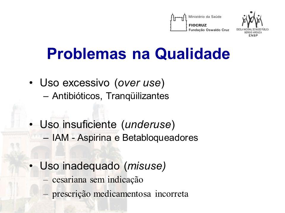 Problemas na Qualidade Uso excessivo (over use) –Antibióticos, Tranqüilizantes Uso insuficiente (underuse) –IAM - Aspirina e Betabloqueadores Uso inad
