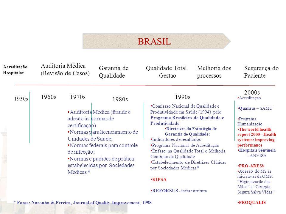 Linha do Tempo Auditoria Médica (Revisão de Casos) Garantia de Qualidade Qualidade Total Gestão Melhoria dos processos Segurança do Paciente 1960s1970