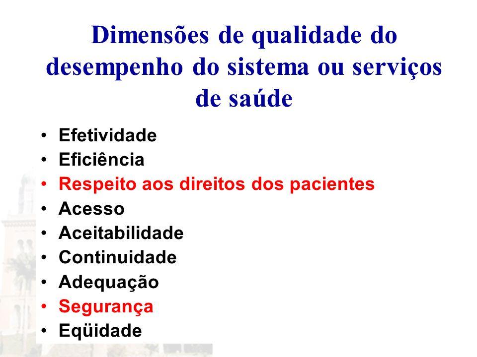 Dimensões de qualidade do desempenho do sistema ou serviços de saúde Efetividade Eficiência Respeito aos direitos dos pacientes Acesso Aceitabilidade