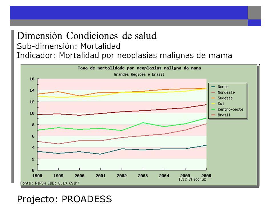 Dimensión Condiciones de salud Sub-dimensión: Mortalidad Indicador: Mortalidad por neoplasias malignas de mama Projecto: PROADESS