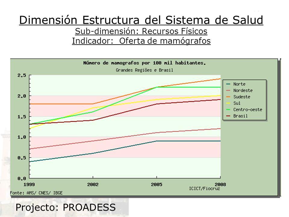 Dimensión Estructura del Sistema de Salud Sub-dimensión: Recursos Físicos Indicador: Oferta de mamógrafos Projecto: PROADESS