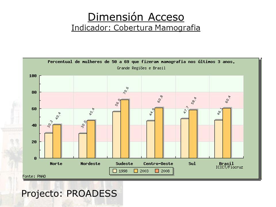 Dimensión Acceso Indicador: Cobertura Mamografia Projecto: PROADESS