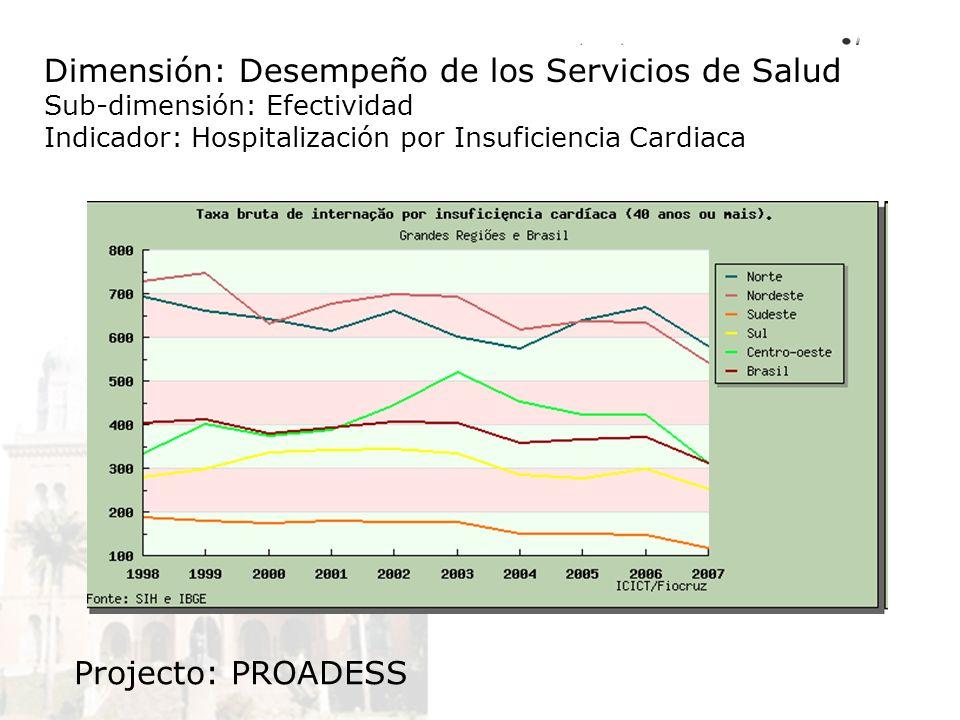 Dimensión: Desempeño de los Servicios de Salud Sub-dimensión: Efectividad Indicador: Hospitalización por Insuficiencia Cardiaca Projecto: PROADESS