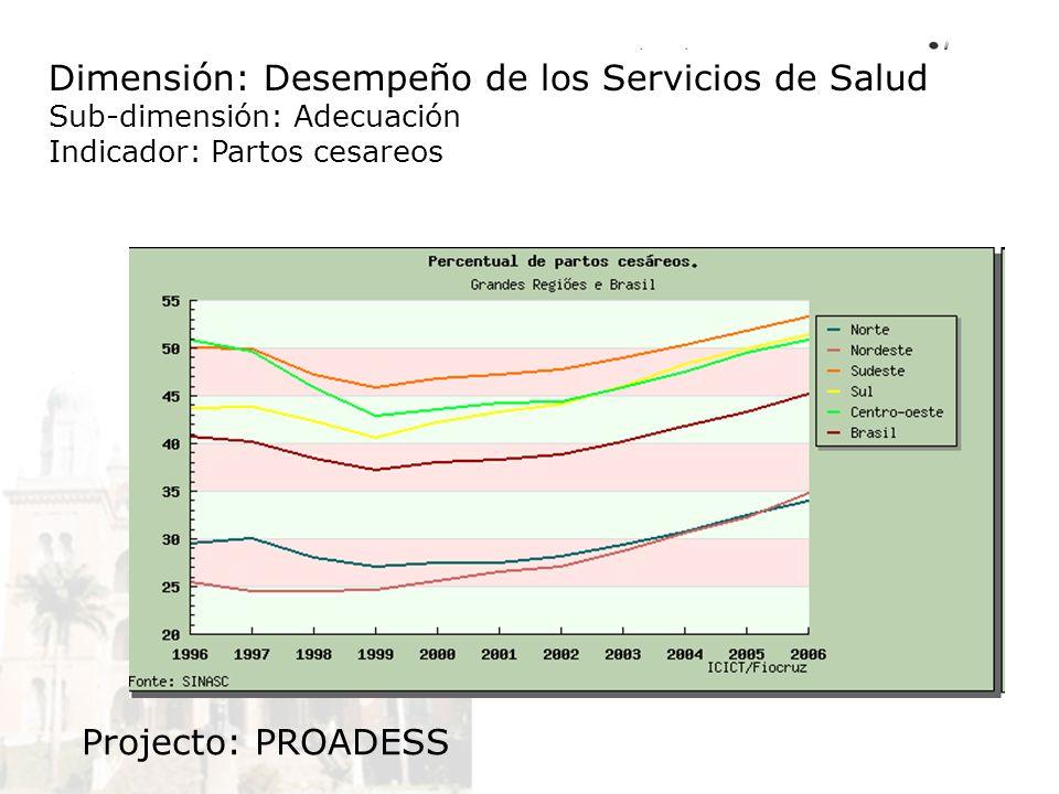 Dimensión: Desempeño de los Servicios de Salud Sub-dimensión: Adecuación Indicador: Partos cesareos Projecto: PROADESS