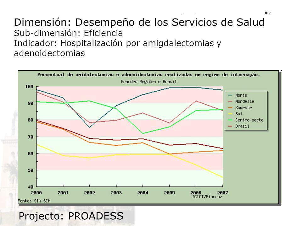 Dimensión: Desempeño de los Servicios de Salud Sub-dimensión: Eficiencia Indicador: Hospitalización por amigdalectomias y adenoidectomias Projecto: PR