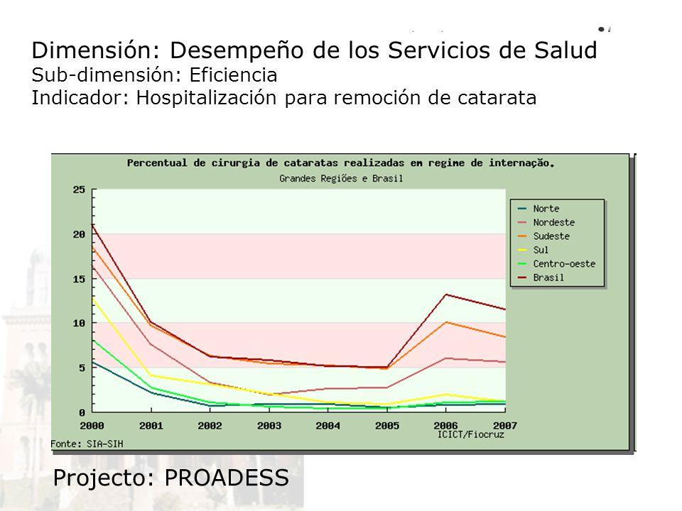 Dimensión: Desempeño de los Servicios de Salud Sub-dimensión: Eficiencia Indicador: Hospitalización para remoción de catarata Projecto: PROADESS