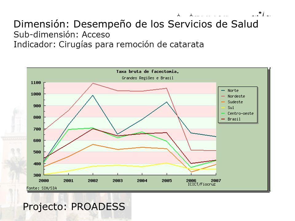 Dimensión: Desempeño de los Servicios de Salud Sub-dimensión: Acceso Indicador: Cirugías para remoción de catarata Projecto: PROADESS