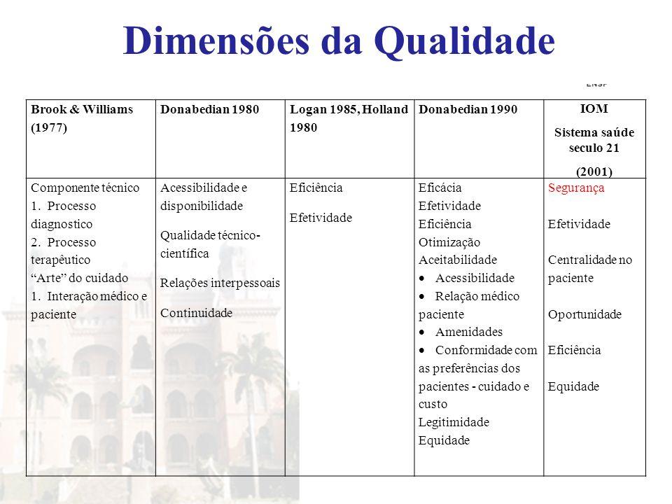 Brook & Williams (1977) Donabedian 1980 Logan 1985, Holland 1980 Donabedian 1990 IOM Sistema saúde seculo 21 (2001) Componente técnico 1.Processo diag