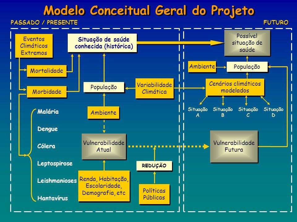 Modelo Conceitual Geral do Projeto Possível situação de saúde Cenários climáticos modelados Políticas Públicas Variabilidade Climática População REDUÇ
