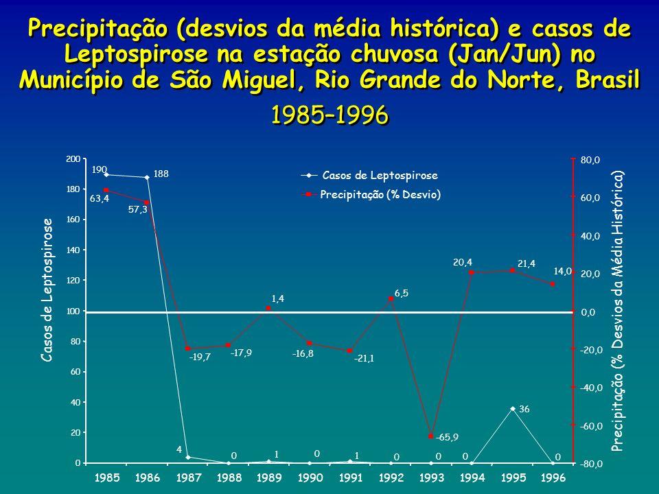 Precipitação (desvios da média histórica) e casos de Leptospirose na estação chuvosa (Jan/Jun) no Município de São Miguel, Rio Grande do Norte, Brasil