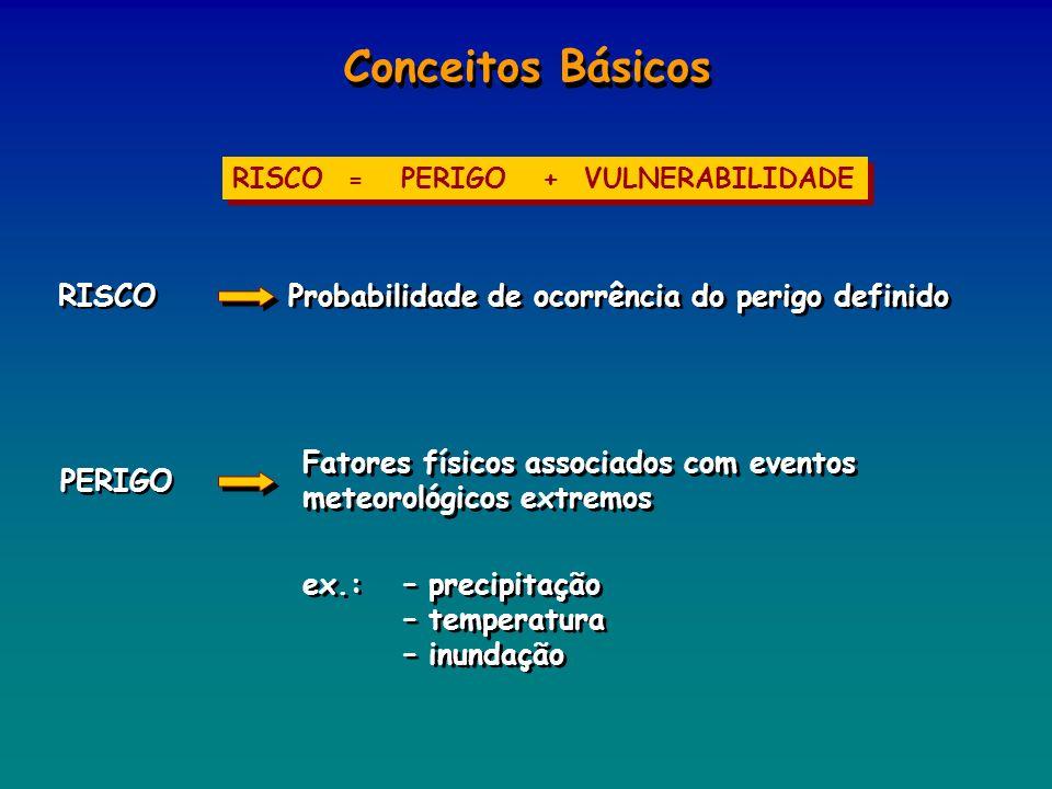 Conceitos Básicos RISCO = PERIGO + VULNERABILIDADE RISCO Probabilidade de ocorrência do perigo definido PERIGO Fatores físicos associados com eventos