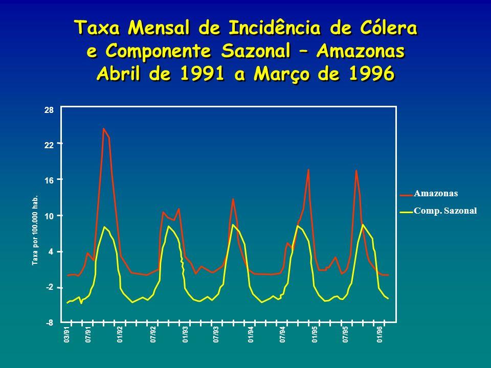 16 10 4 -2 -8 22 28 03/9107/9101/9207/9201/9307/9301/9407/9401/9507/9501/96 Taxa por 100.000 hab. Amazonas Comp. Sazonal Taxa Mensal de Incidência de