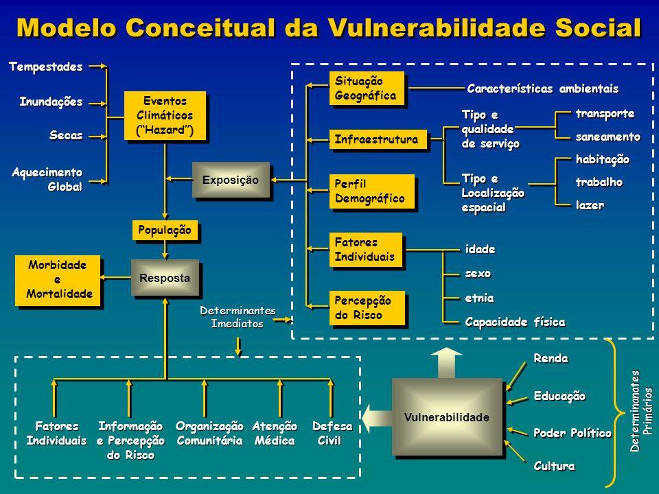 Modelo Conceitual da Vulnerabilidade Social Morbidade e Mortalidade Morbidade e Mortalidade População Eventos Climáticos (Hazard) Eventos Climáticos (
