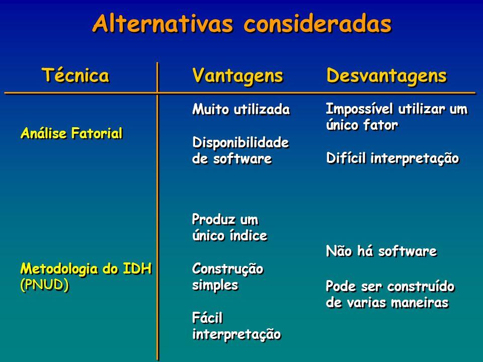 Alternativas consideradas Técnica Vantagens Desvantagens Análise Fatorial Metodologia do IDH (PNUD) Muito utilizada Disponibilidade de software Imposs