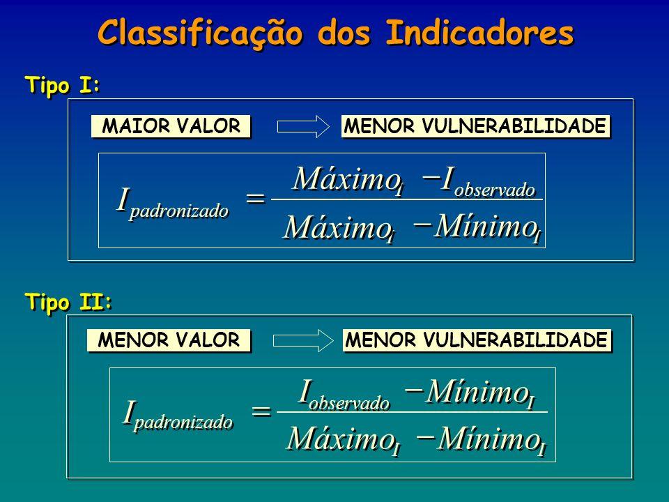 Tipo I: Tipo II: Classificação dos Indicadores MAIOR VALOR MENOR VULNERABILIDADE I I I I I I I I I I observado padronizado Mínimo Máximo MENOR VALOR M