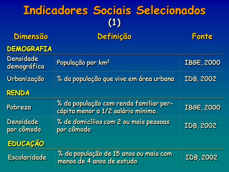 Fonte Definição Dimensão EDUCAÇÃO IDB, 2002 % da população de 15 anos ou mais com menos de 4 anos de estudo Escolaridade IDB, 2002 % da população que