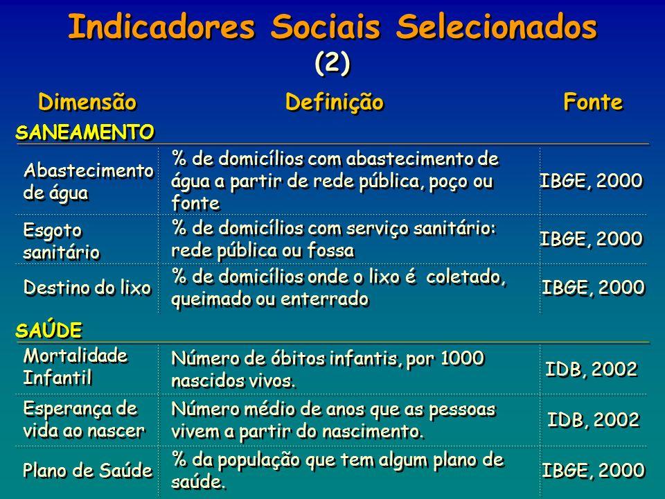 Indicadores Sociais Selecionados (2) Fonte Definição Dimensão IBGE, 2000 % de domicílios com serviço sanitário: rede pública ou fossa Esgoto sanitário