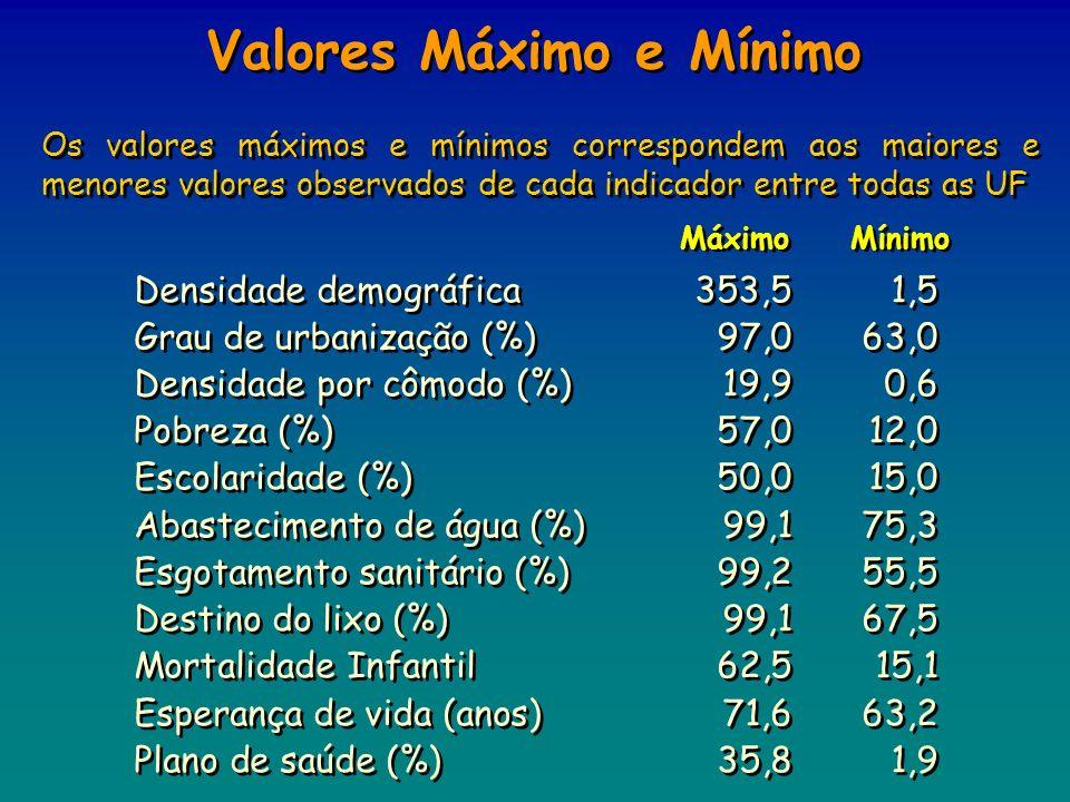 Os valores máximos e mínimos correspondem aos maiores e menores valores observados de cada indicador entre todas as UF Densidade demográfica353,51,5 G