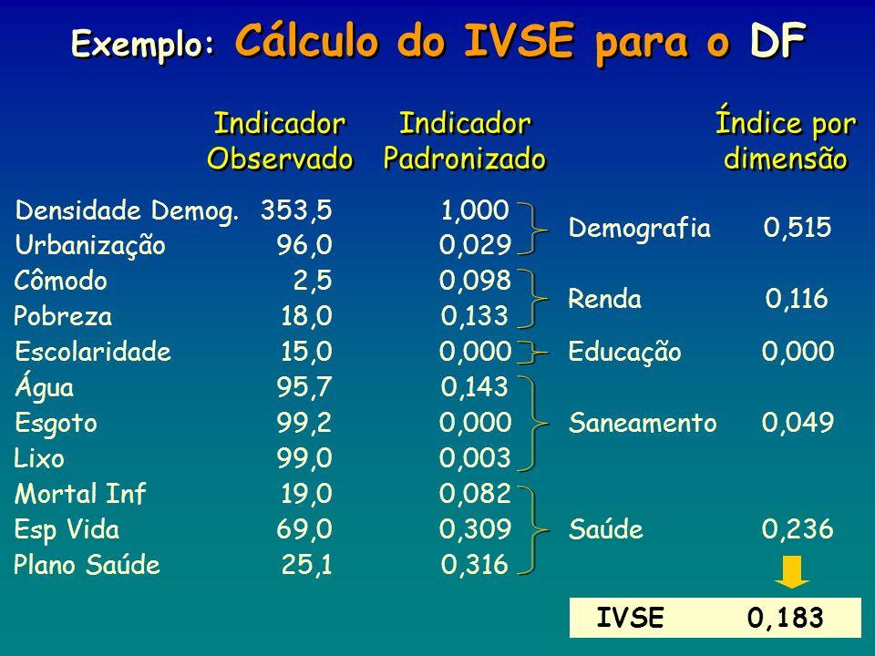 Exemplo: Cálculo do IVSE para o DF IVSE0,183 Índice por dimensão Indicador Observado Indicador Padronizado Demografia Densidade Demog.1,000353,5 Urban