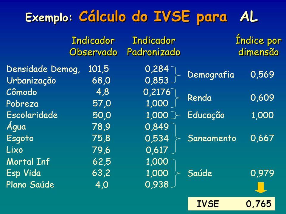 Exemplo: Cálculo do IVSE para AL IVSE0,765 Índice por dimensão Indicador Observado Indicador Padronizado Demografia Densidade Demog,0,284101,5 Urbaniz