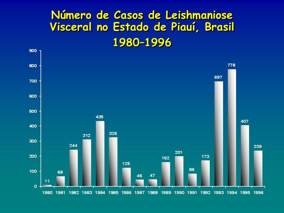 Número de Casos de Leishmaniose Visceral no Estado de Piauí, Brasil 1980–1996 Número de Casos de Leishmaniose Visceral no Estado de Piauí, Brasil 1980