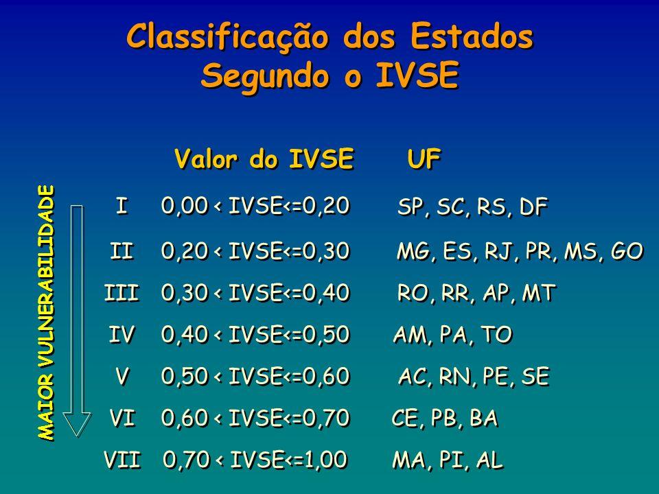 Classificação dos Estados Segundo o IVSE MAIOR VULNERABILIDADE UF Valor do IVSE I I 0,00 < IVSE<=0,20 SP, SC, RS, DF II 0,20 < IVSE<=0,30 MG, ES, RJ,