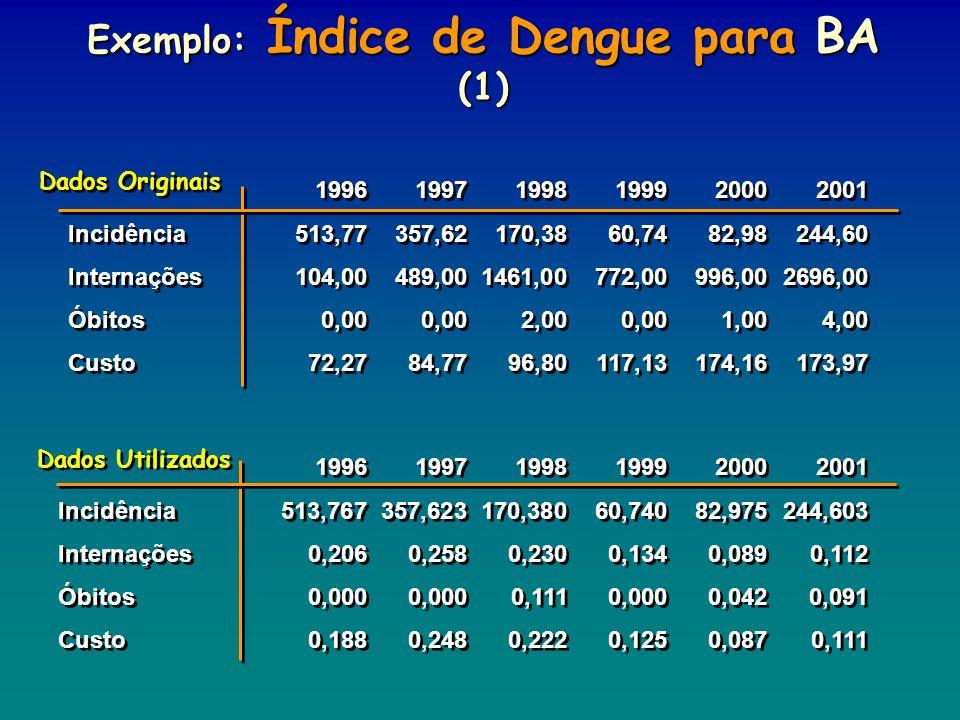 Exemplo: Índice de Dengue para BA (1) 199619971998199920002001 Incidência513,77357,62170,3860,7482,98244,60 Internações104,00489,001461,00772,00996,00