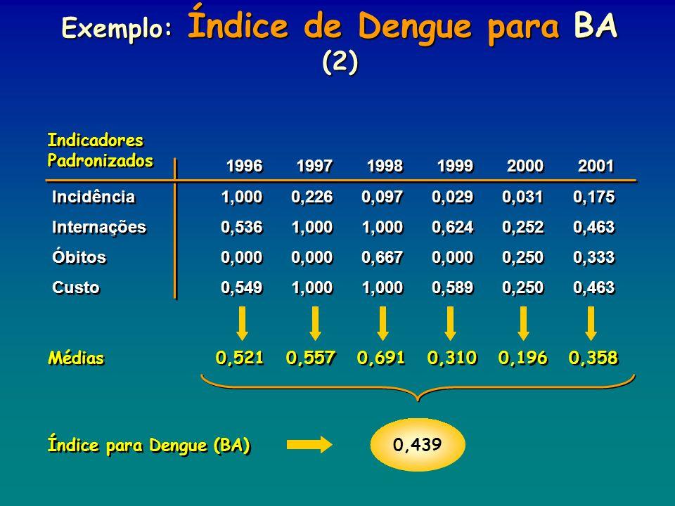 199619971998199920002001 Incidência1,0000,2260,0970,0290,0310,175 Internações0,5361,0001,0000,6240,2520,463 Óbitos0,0000,0000,6670,0000,2500,333 Custo
