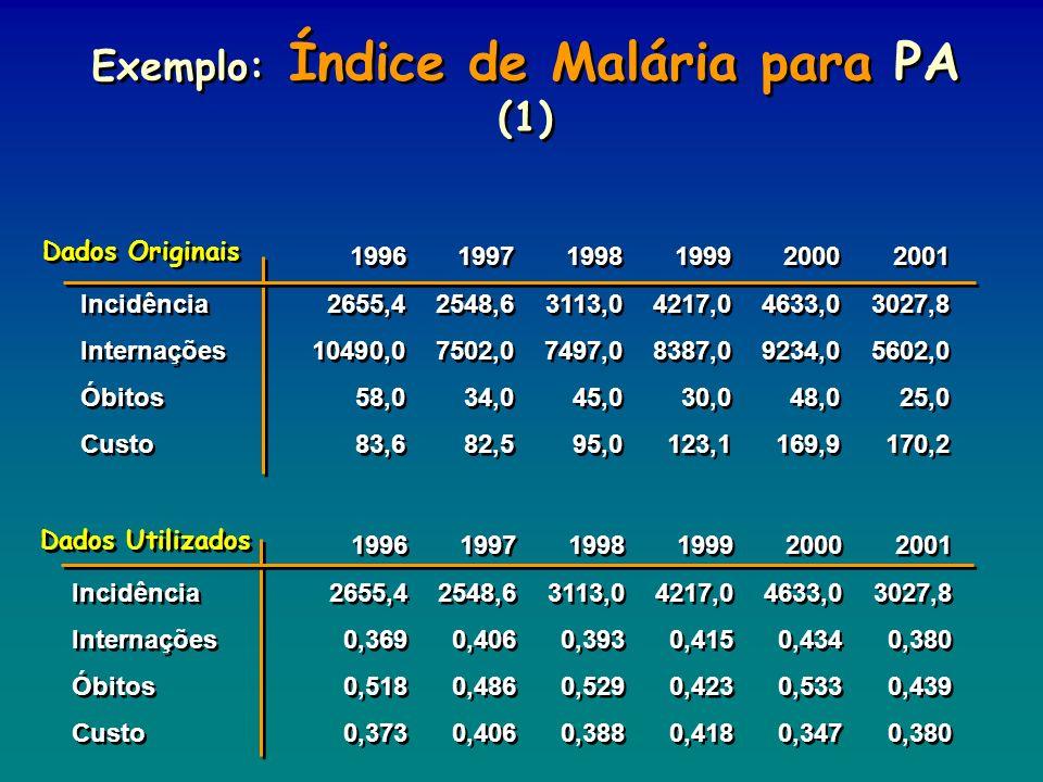 Exemplo: Índice de Malária para PA (1) 199619971998199920002001 Incidência2655,42548,63113,04217,04633,03027,8 Internações10490,07502,07497,08387,0923