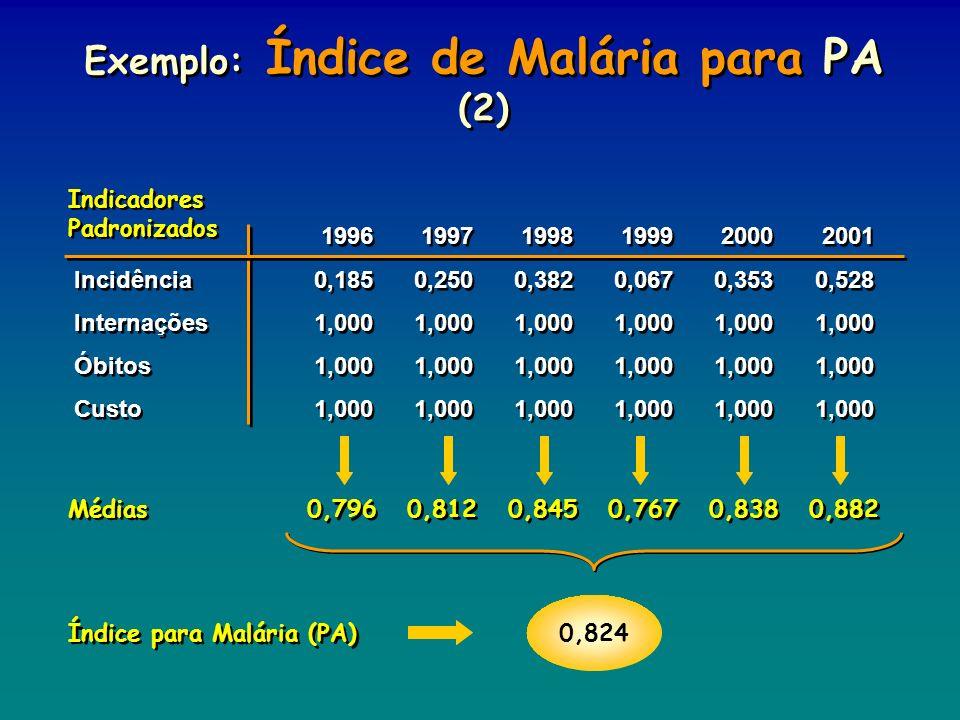 0,824 Indicadores Padronizados Índice para Malária (PA) Médias Exemplo: Índice de Malária para PA (2) 199619971998199920002001 Incidência0,1850,2500,3